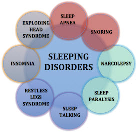 Psychology essay sleep disorders